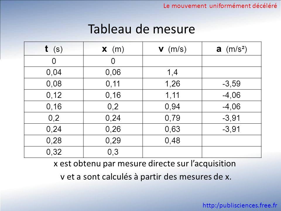 http:/publisciences.free.fr Tableau de mesure Le mouvement uniformément décéléré t (s) x (m) v (m/s) a (m/s²) 00 0,040,061,4 0,080,111,26-3,59 0,120,1