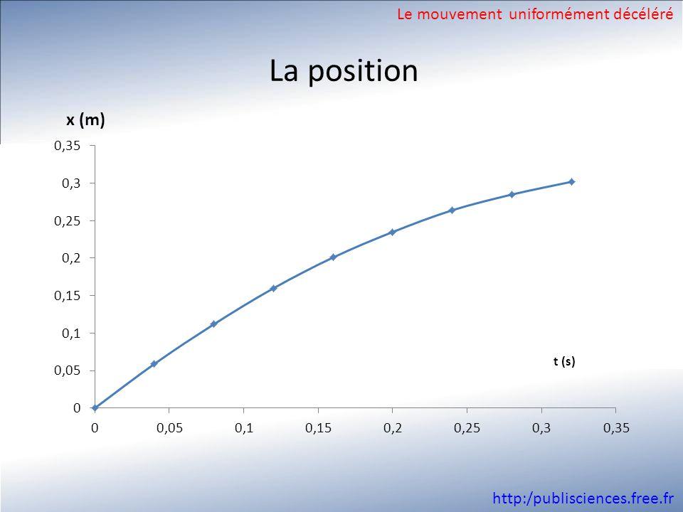http:/publisciences.free.fr La position Le mouvement uniformément décéléré