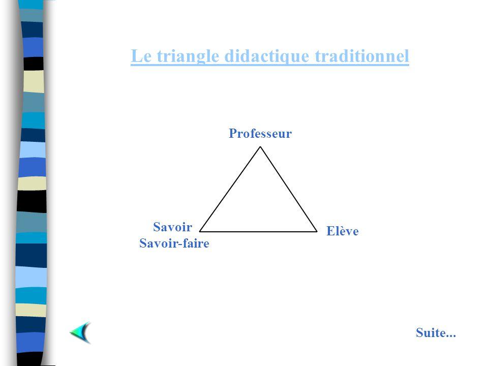 Le triangle didactique traditionnel Elève Savoir Savoir-faire Professeur Suite...