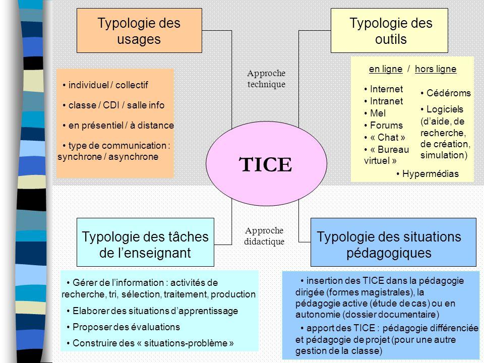 TICE Typologie des outils Typologie des usages Typologie des situations pédagogiques Typologie des tâches de l'enseignant en ligne / hors ligne Cédéro