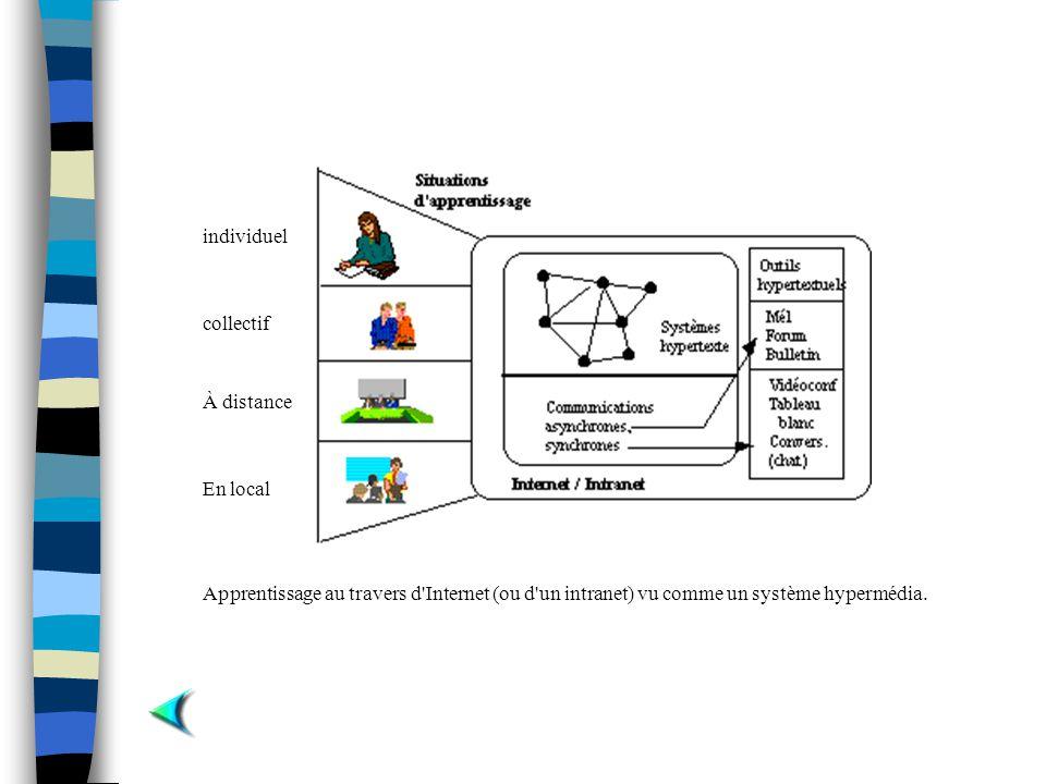 Apprentissage au travers d'Internet (ou d'un intranet) vu comme un système hypermédia. individuel collectif À distance En local