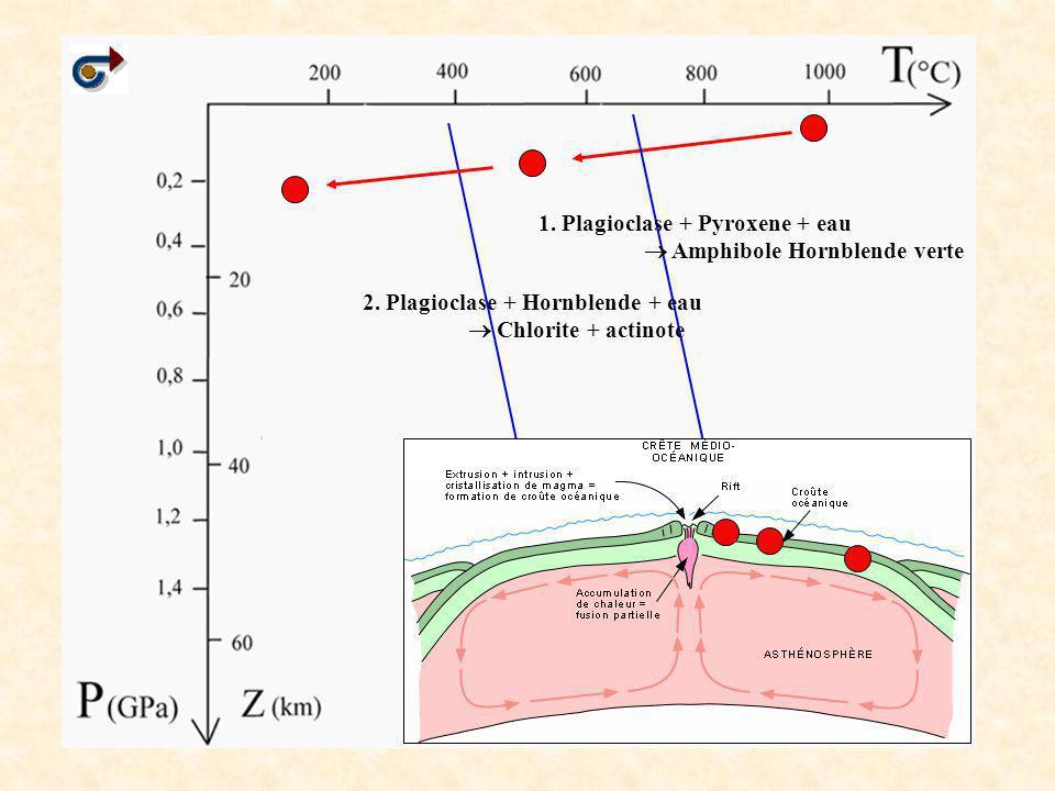 1. Plagioclase + Pyroxene + eau  Amphibole Hornblende verte 2. Plagioclase + Hornblende + eau  Chlorite + actinote