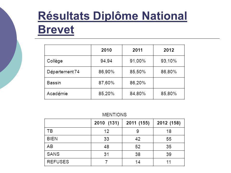 Résultats Diplôme National Brevet 201020112012 Coll è ge 94,9491,00%93,10% D é partement 74 86,90%85,50%86,80% Bassin87,60%86,20% Acad é mie 85,20%84,80%85,80% MENTIONS 2010 (131)2011 (155)2012 (158) TB 12918 BIEN 334255 AB 485235 SANS 313839 REFUSES 71411