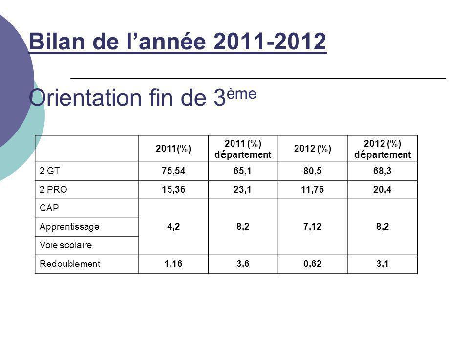 Bilan de l'année 2011-2012 Orientation fin de 3 ème 2011(%) 2011 (%) d é partement 2012 (%) 2012 (%) d é partement 2 GT75,5465,180,568,3 2 PRO15,3623,111,7620,4 CAP 4,28,27,128,2 Apprentissage Voie scolaire Redoublement1,163,60,623,1