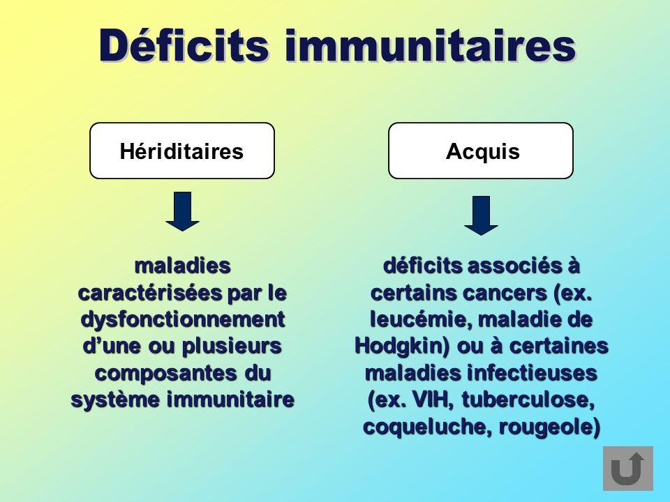 HériditairesAcquis maladies caractérisées par le dysfonctionnement d'une ou plusieurs composantes du système immunitaire déficits associés à certains cancers (ex.