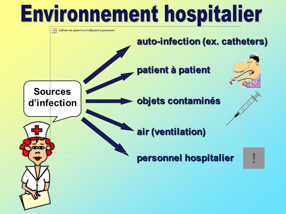 Sources d'infection auto-infection (ex.