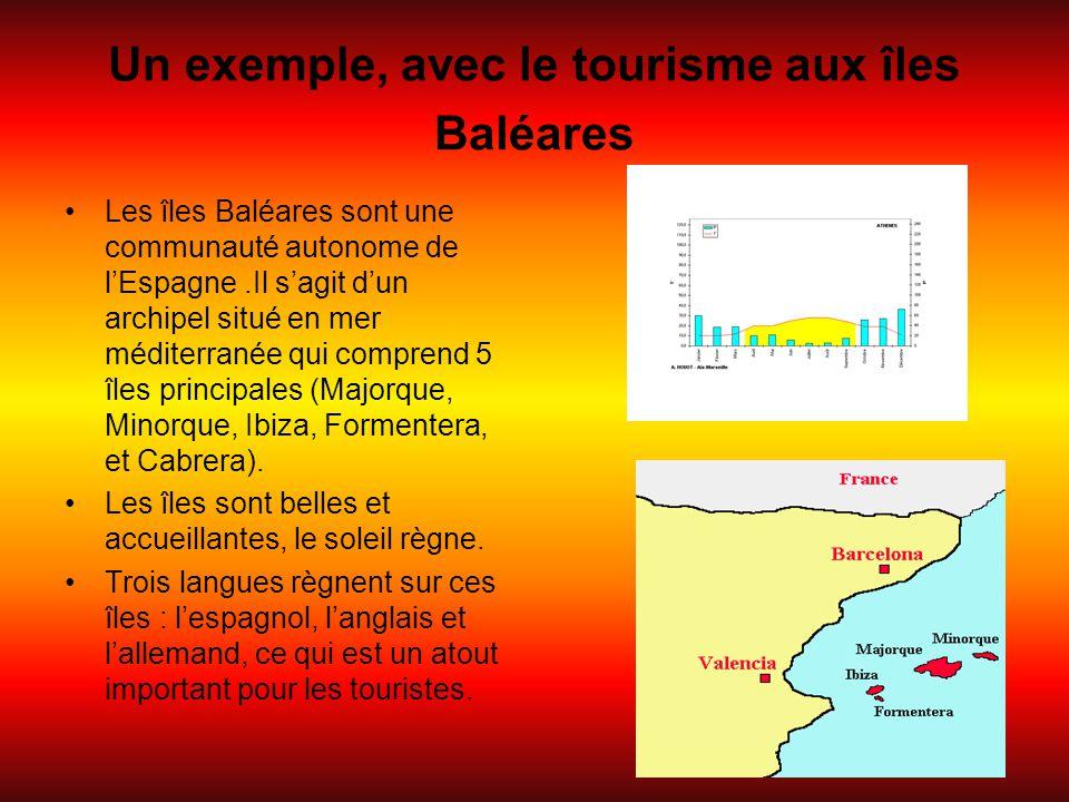 Un exemple, avec le tourisme aux îles Baléares Les îles Baléares sont une communauté autonome de l'Espagne.Il s'agit d'un archipel situé en mer médite