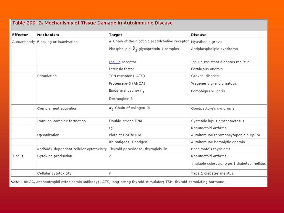 Des exemples de maladies autoimmunitaires classées selon leur mode d'hypersensibilité par lequel elles se révèlent surtout…