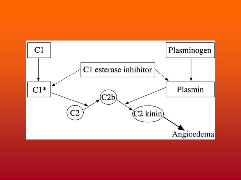 Œdème angioneurotique et déficit en inhibiteur de C1 estérase Le déficit se caractérise par une formation accrue de C2 kinine qui entraîne des effets vasodilatateurs (angioedème) avec conséquences parfois fatales (voies respiratoires, tube digestif) Forme génétique –Déficit AD (protéine mutée dont l'activité inhibitrice est réduite).