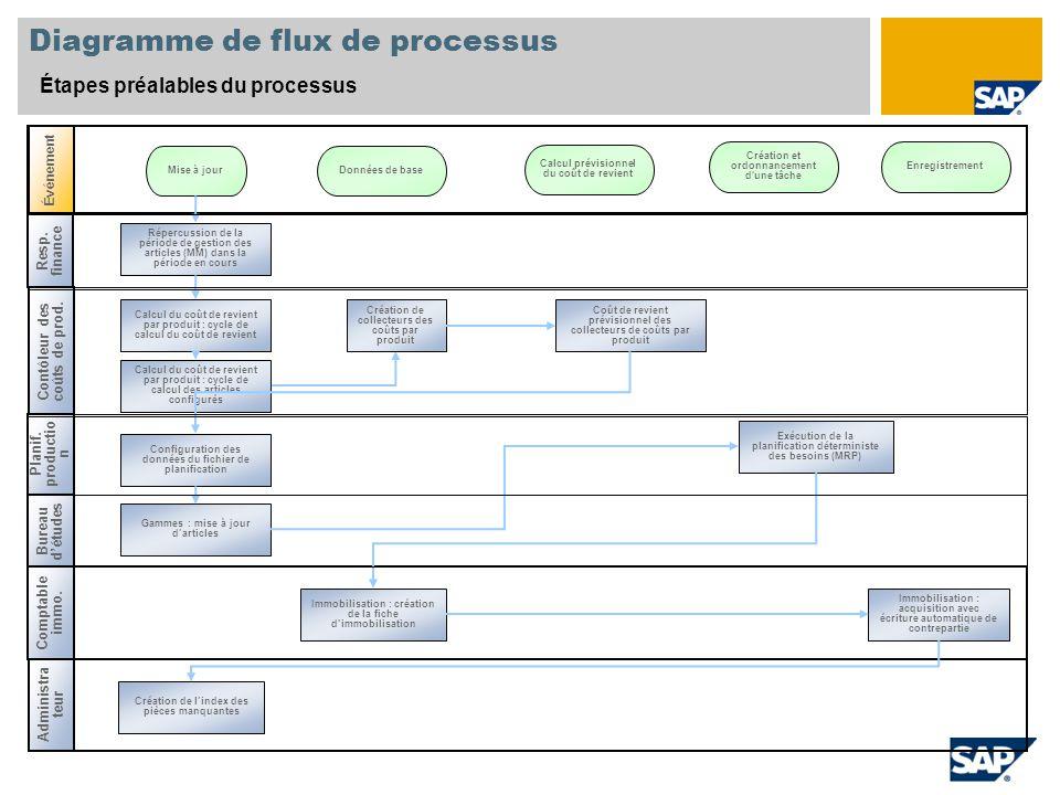 Diagramme de flux de processus Étapes préalables du processus Resp. finance Planif. productio n Événement Contôleur des coûts de prod. Répercussion de