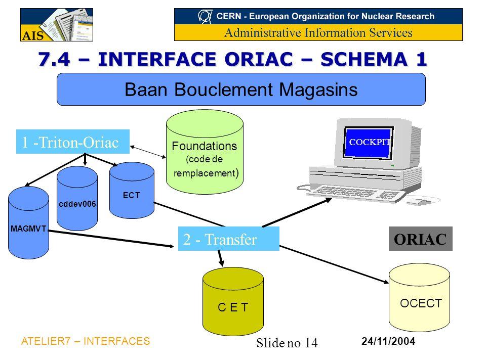 Slide no 14 24/11/2004ATELIER7 – INTERFACES 7.4 – INTERFACE ORIAC – SCHEMA 1 Baan Bouclement Magasins ECT 1 -Triton-Oriac OCECT Foundations (code de r