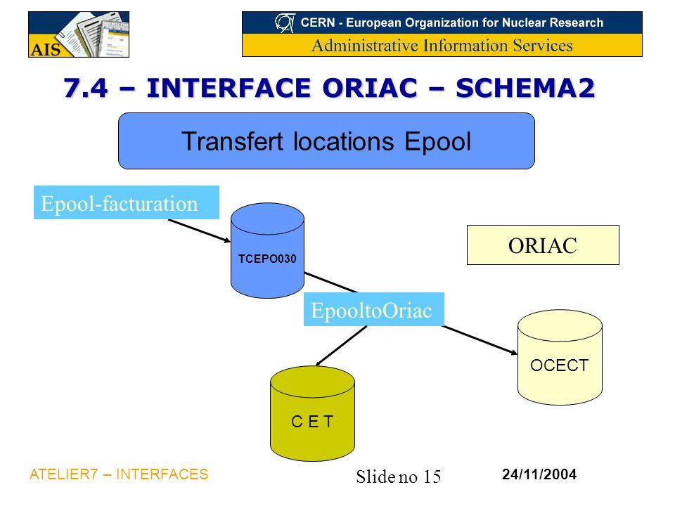 Slide no 15 24/11/2004ATELIER7 – INTERFACES 7.4 – INTERFACE ORIAC – SCHEMA2 ORIAC Transfert locations Epool OCECT TCEPO030 EpooltoOriac Epool-facturat