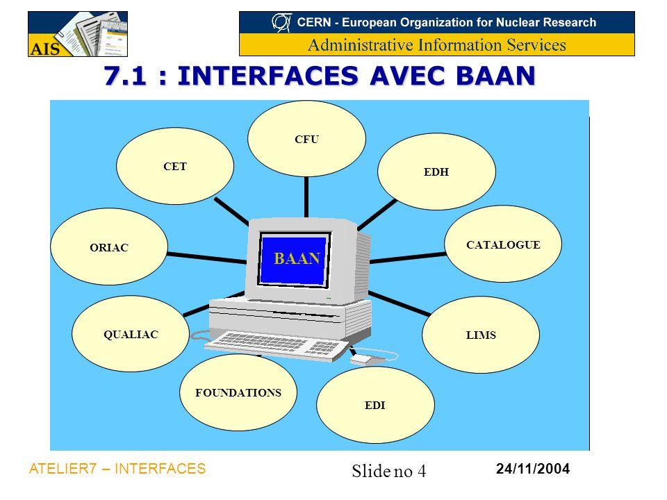 Slide no 4 24/11/2004ATELIER7 – INTERFACES 7.1 : INTERFACES AVEC BAAN CFUEDHCATALOGUELIMSEDIFOUNDATIONSQUALIACORIACCET BAAN