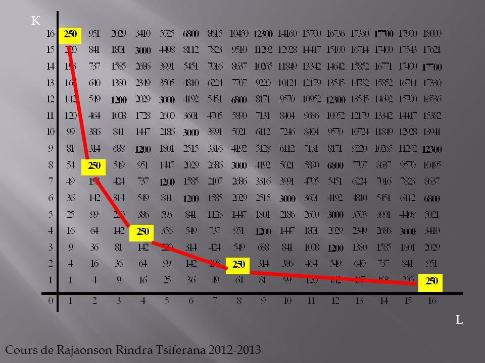 Il est donc possible aussi de tracer une multitude de courbe d'isocoûts.
