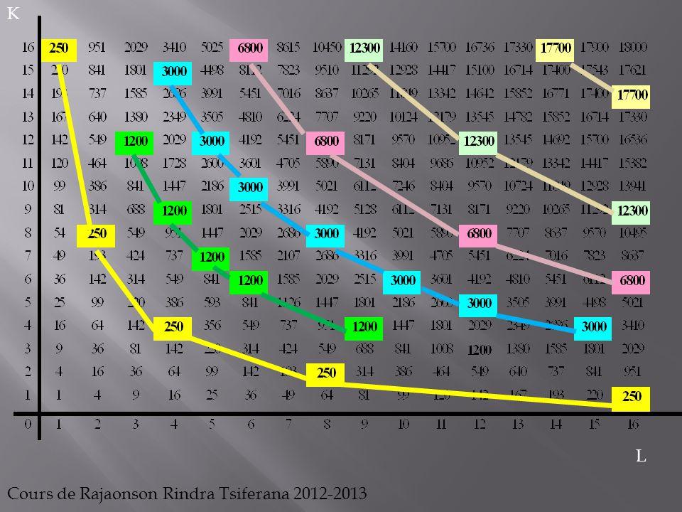 Les isoquants n envisagent que l aspect technique des combinaisons de facteurs.