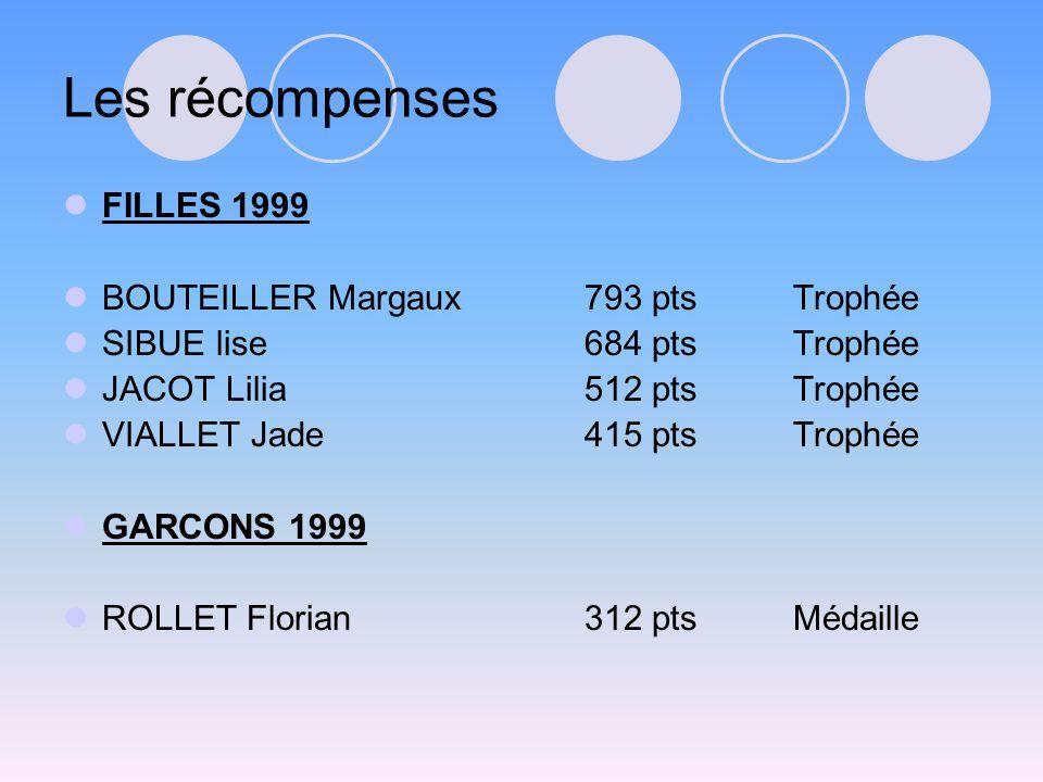 Les récompenses FILLES 1999 BOUTEILLER Margaux793 ptsTrophée SIBUE lise684 ptsTrophée JACOT Lilia512 ptsTrophée VIALLET Jade415 ptsTrophée GARCONS 1999 ROLLET Florian312 ptsMédaille