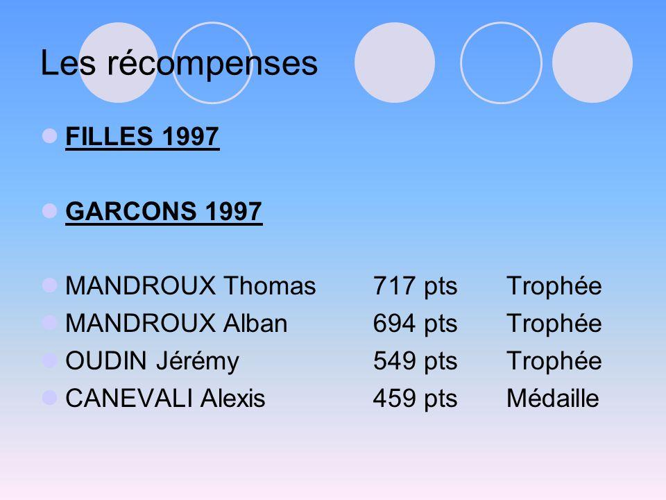 Les récompenses FILLES 1997 GARCONS 1997 MANDROUX Thomas717 ptsTrophée MANDROUX Alban694 ptsTrophée OUDIN Jérémy549 ptsTrophée CANEVALI Alexis459 ptsMédaille
