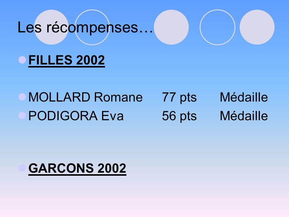 Les récompenses… FILLES 2002 MOLLARD Romane77 ptsMédaille PODIGORA Eva56 ptsMédaille GARCONS 2002