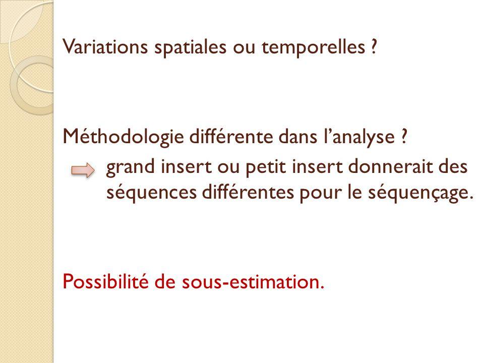 Variations spatiales ou temporelles .Méthodologie différente dans l'analyse .