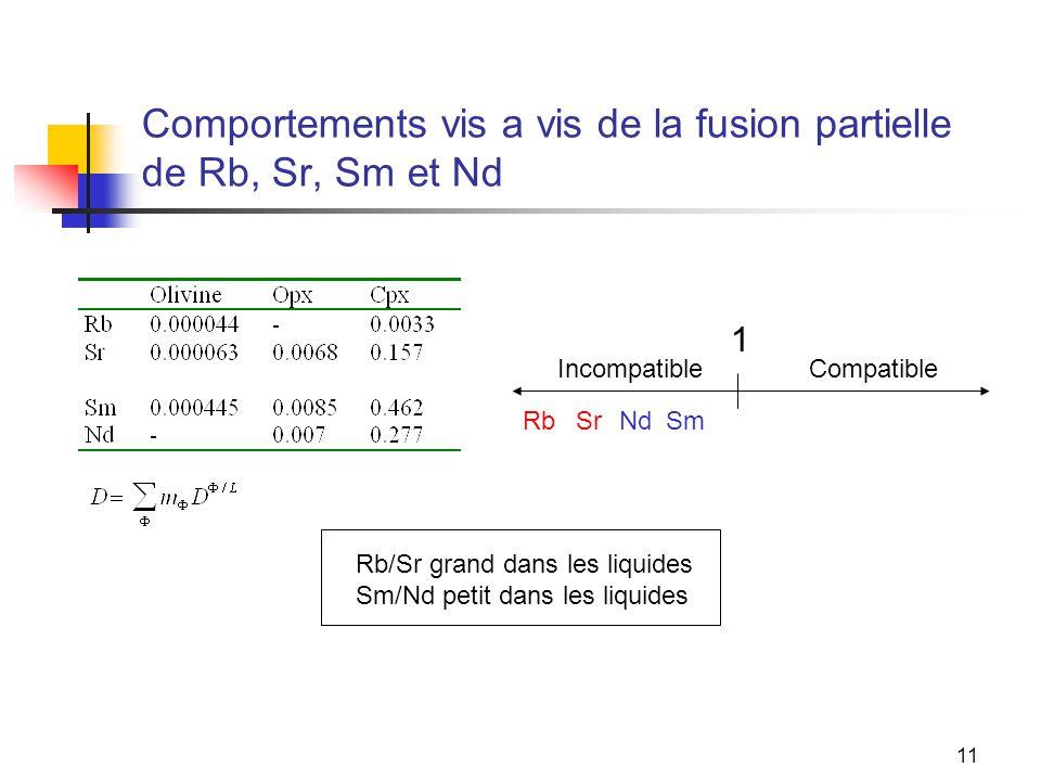 11 Comportements vis a vis de la fusion partielle de Rb, Sr, Sm et Nd 1 CompatibleIncompatible RbSrNdSm Rb/Sr grand dans les liquides Sm/Nd petit dans les liquides