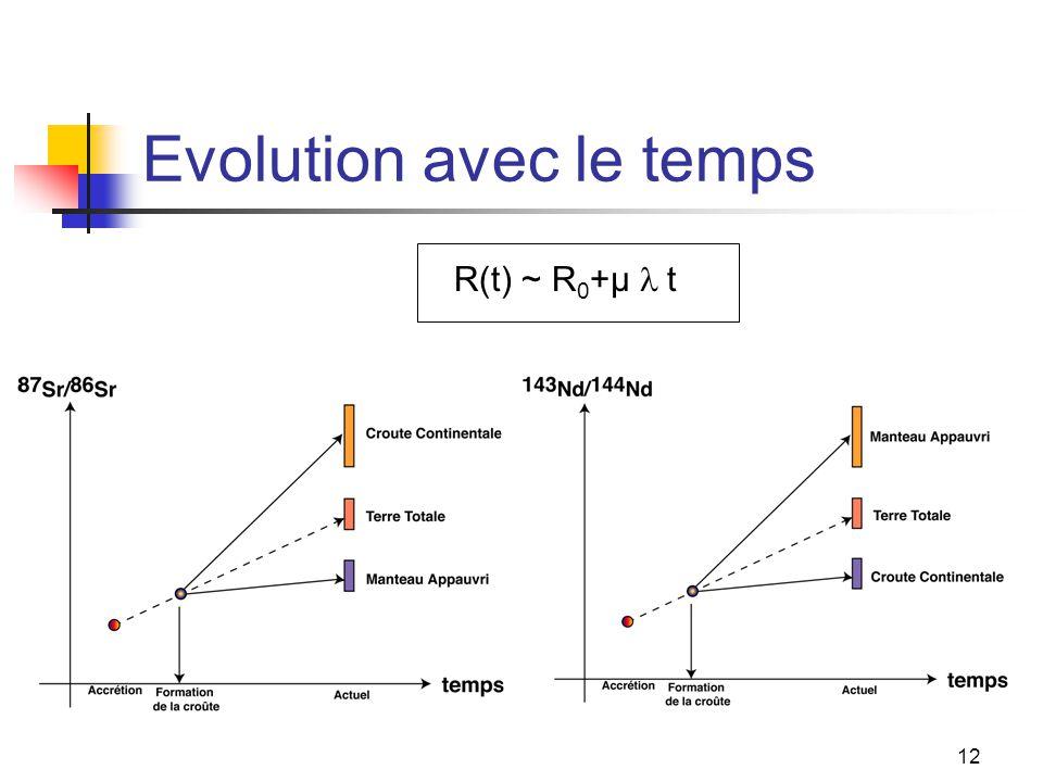 12 Evolution avec le temps R(t) ~ R 0 +µ  t