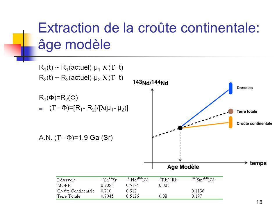 13 Extraction de la croûte continentale: âge modèle R 1 (t) ~ R 1 (actuel)-µ 1  t) R 2 (t) ~ R 2 (actuel)-µ 2  t) R 1 (  )=R 2 (  )   )=[R 1 - R 2 ]/[ (µ 1 - µ 2 )] A.N.