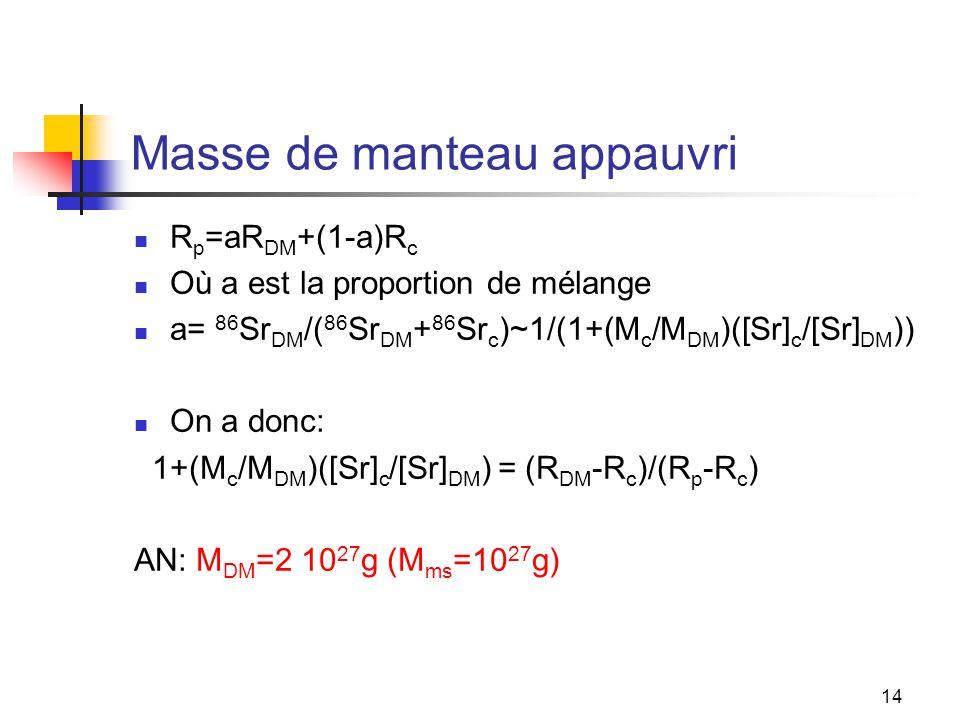 14 Masse de manteau appauvri R p =aR DM +(1-a)R c Où a est la proportion de mélange a= 86 Sr DM /( 86 Sr DM + 86 Sr c )~1/(1+(M c /M DM )([Sr] c /[Sr] DM )) On a donc: 1+(M c /M DM )([Sr] c /[Sr] DM ) = (R DM -R c )/(R p -R c ) AN: M DM =2 10 27 g (M ms =10 27 g)