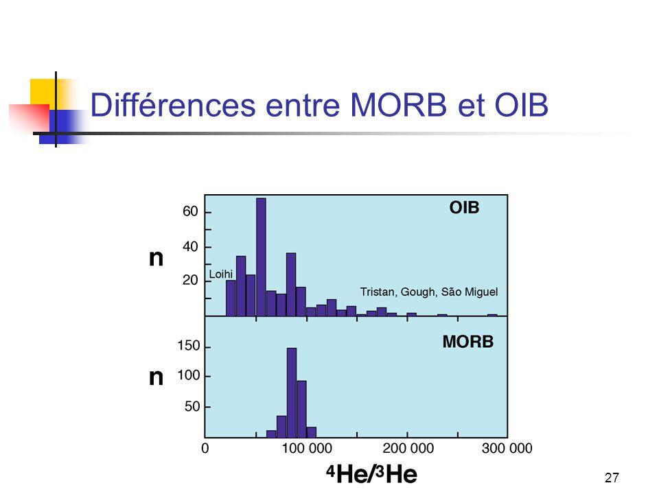 27 Différences entre MORB et OIB