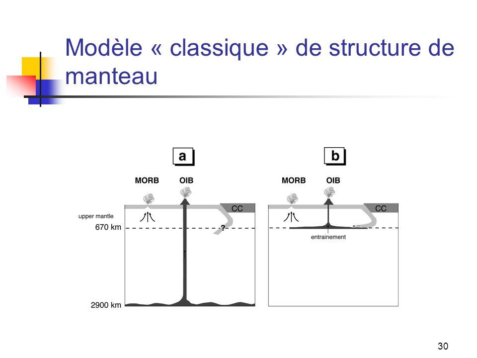 30 Modèle « classique » de structure de manteau