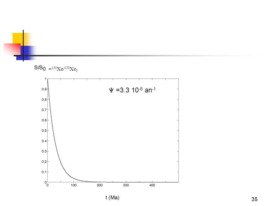 35 = 130 Xe/ 130 Xe 0  =3.3 10 -8 an -1
