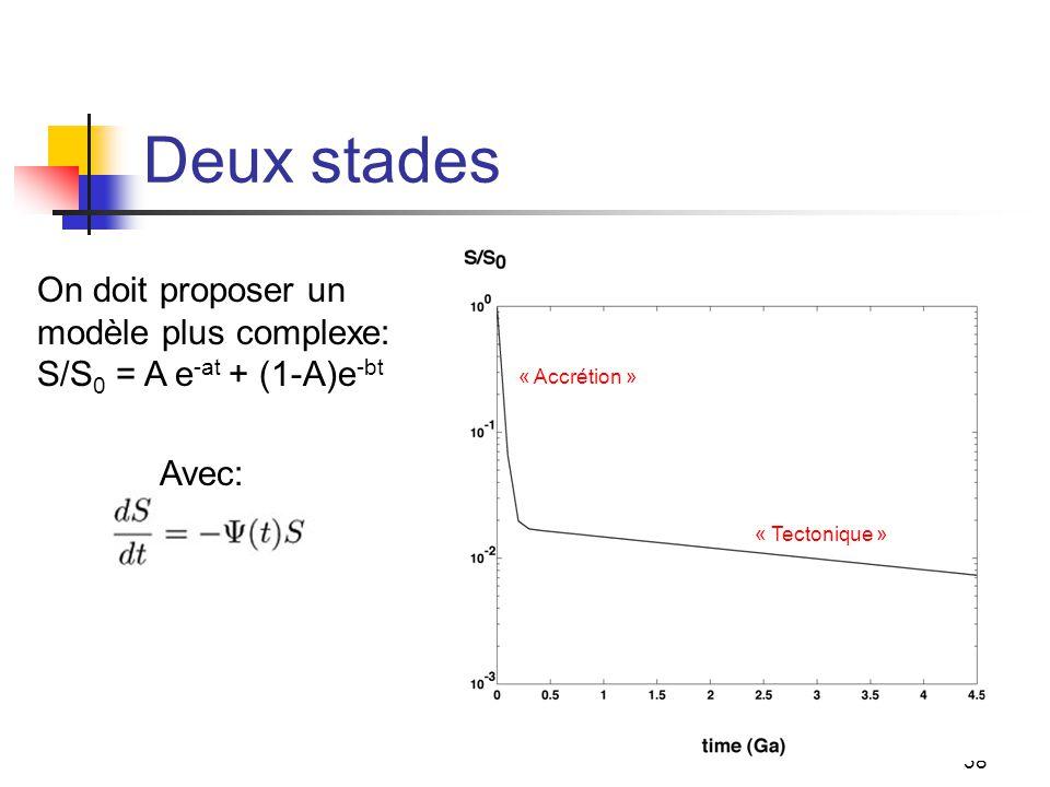 38 Deux stades On doit proposer un modèle plus complexe: S/S 0 = A e -at + (1-A)e -bt Avec: « Tectonique » « Accrétion »