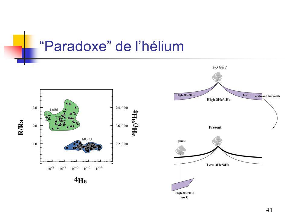 41 Paradoxe de l'hélium