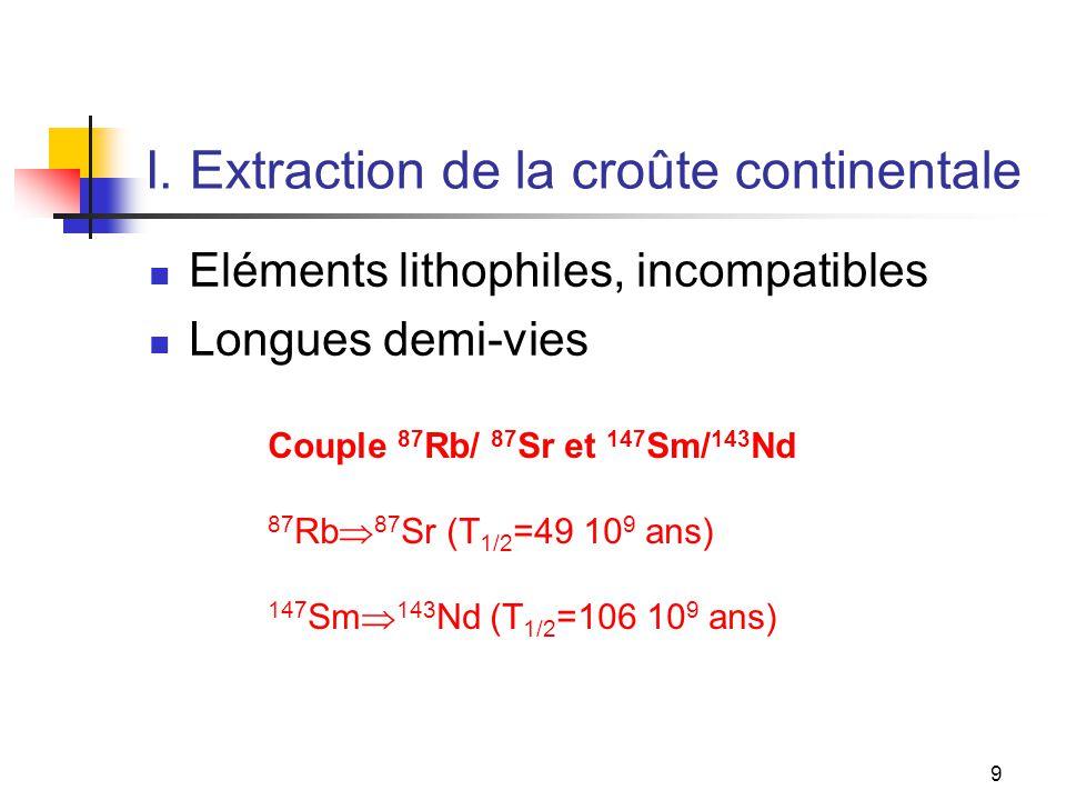 10 Corrélation Sr-Nd