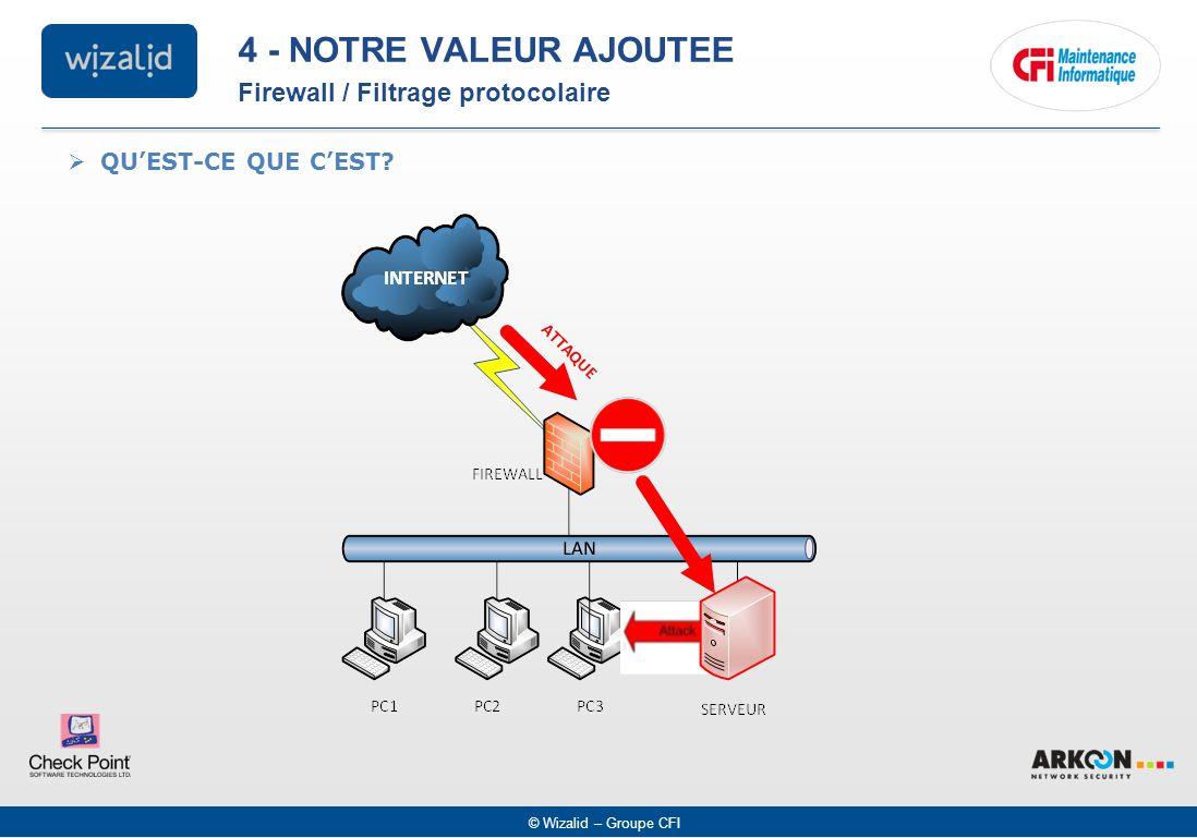 © Wizalid – Groupe CFI  QU'EST-CE QUE C'EST? Firewall / Filtrage protocolaire 4 - NOTRE VALEUR AJOUTEE