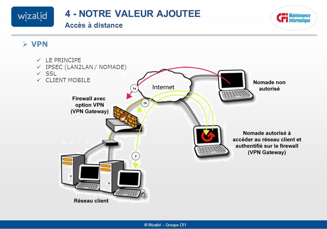 © Wizalid – Groupe CFI  VPN LE PRINCIPE IPSEC (LAN2LAN / NOMADE) SSL CLIENT MOBILE Accès à distance 4 - NOTRE VALEUR AJOUTEE