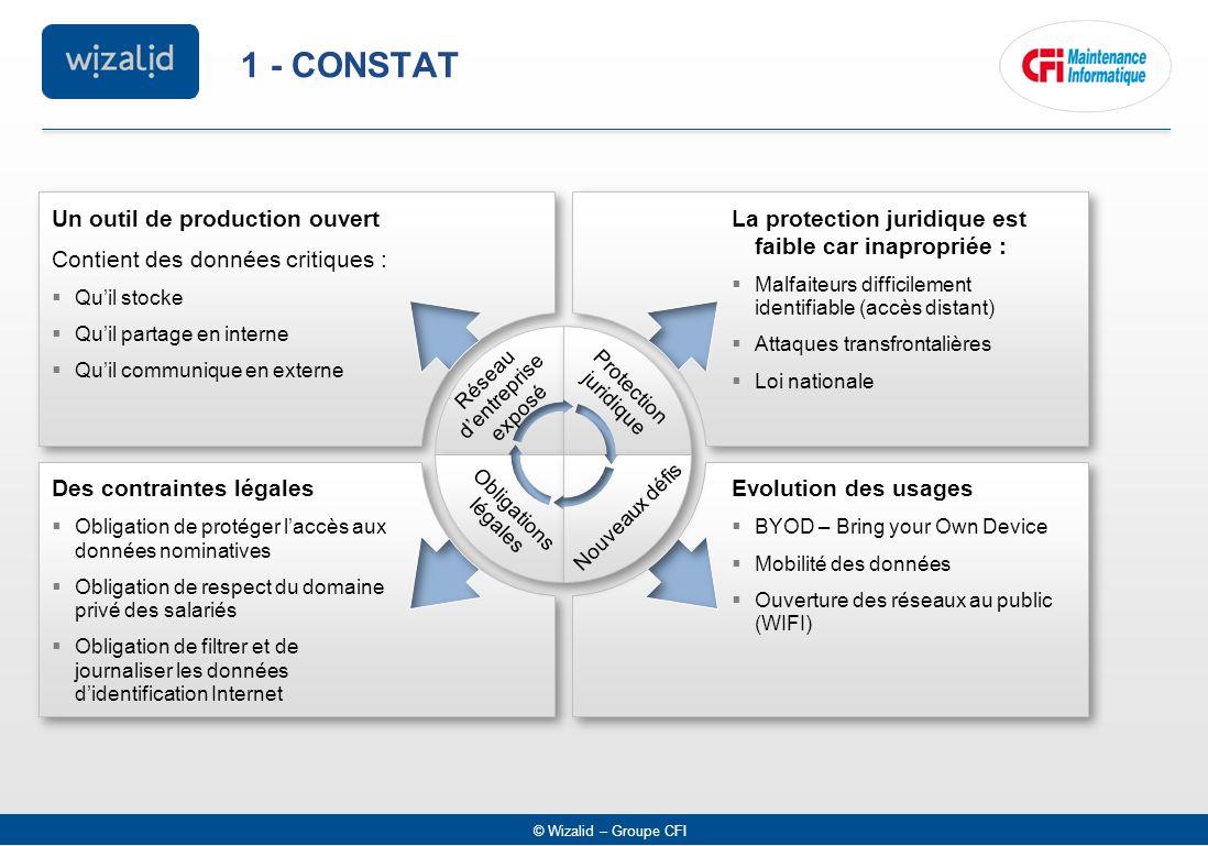 © Wizalid – Groupe CFI 1 - CONSTAT Un outil de production ouvert Contient des données critiques :  Qu'il stocke  Qu'il partage en interne  Qu'il co