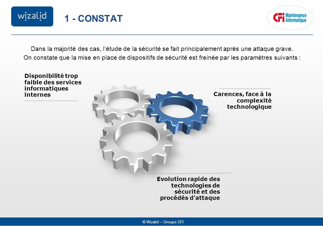 © Wizalid – Groupe CFI 1 - CONSTAT Disponibilité trop faible des services informatiques internes Carences, face à la complexité technologique Evolutio