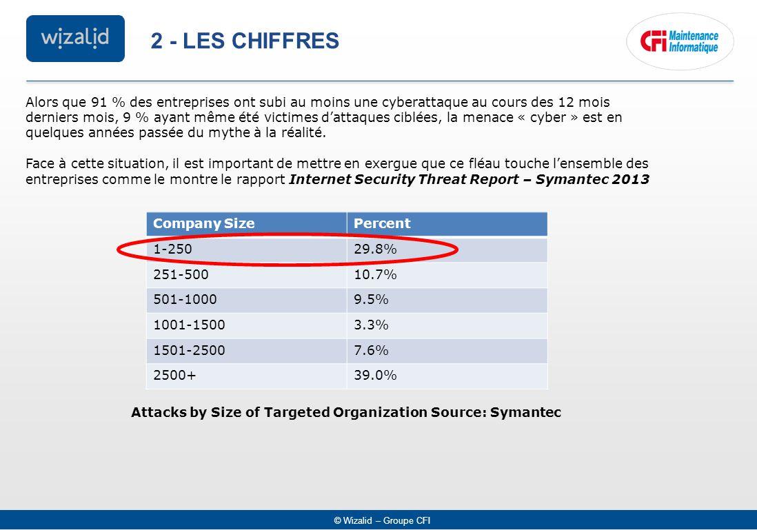 © Wizalid – Groupe CFI 2 - LES CHIFFRES Alors que 91 % des entreprises ont subi au moins une cyberattaque au cours des 12 mois derniers mois, 9 % ayant même été victimes d'attaques ciblées, la menace « cyber » est en quelques années passée du mythe à la réalité.