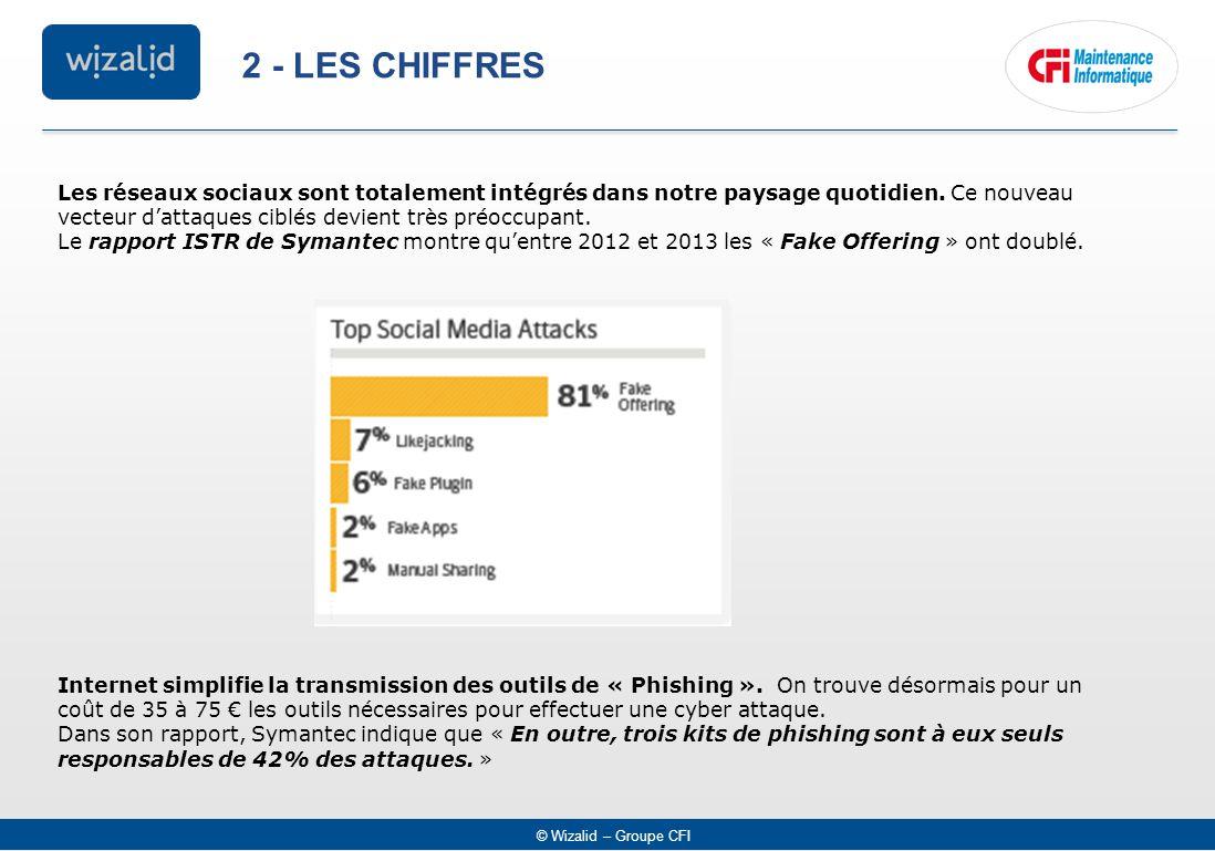 © Wizalid – Groupe CFI 2 - LES CHIFFRES Les réseaux sociaux sont totalement intégrés dans notre paysage quotidien. Ce nouveau vecteur d'attaques ciblé