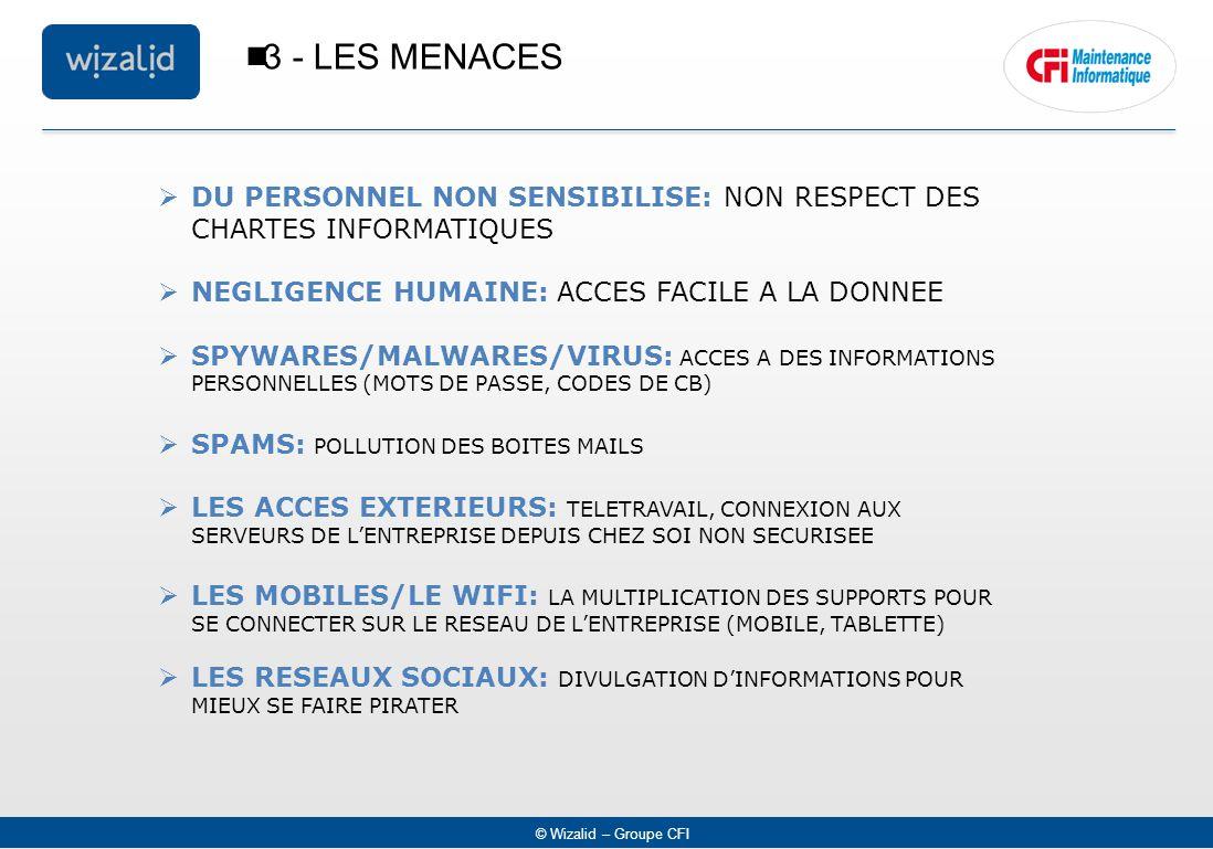 © Wizalid – Groupe CFI  3 - LES MENACES  DU PERSONNEL NON SENSIBILISE: NON RESPECT DES CHARTES INFORMATIQUES  NEGLIGENCE HUMAINE: ACCES FACILE A LA DONNEE  SPYWARES/MALWARES/VIRUS: ACCES A DES INFORMATIONS PERSONNELLES (MOTS DE PASSE, CODES DE CB)  SPAMS: POLLUTION DES BOITES MAILS  LES ACCES EXTERIEURS: TELETRAVAIL, CONNEXION AUX SERVEURS DE L'ENTREPRISE DEPUIS CHEZ SOI NON SECURISEE  LES MOBILES/LE WIFI: LA MULTIPLICATION DES SUPPORTS POUR SE CONNECTER SUR LE RESEAU DE L'ENTREPRISE (MOBILE, TABLETTE)  LES RESEAUX SOCIAUX: DIVULGATION D'INFORMATIONS POUR MIEUX SE FAIRE PIRATER