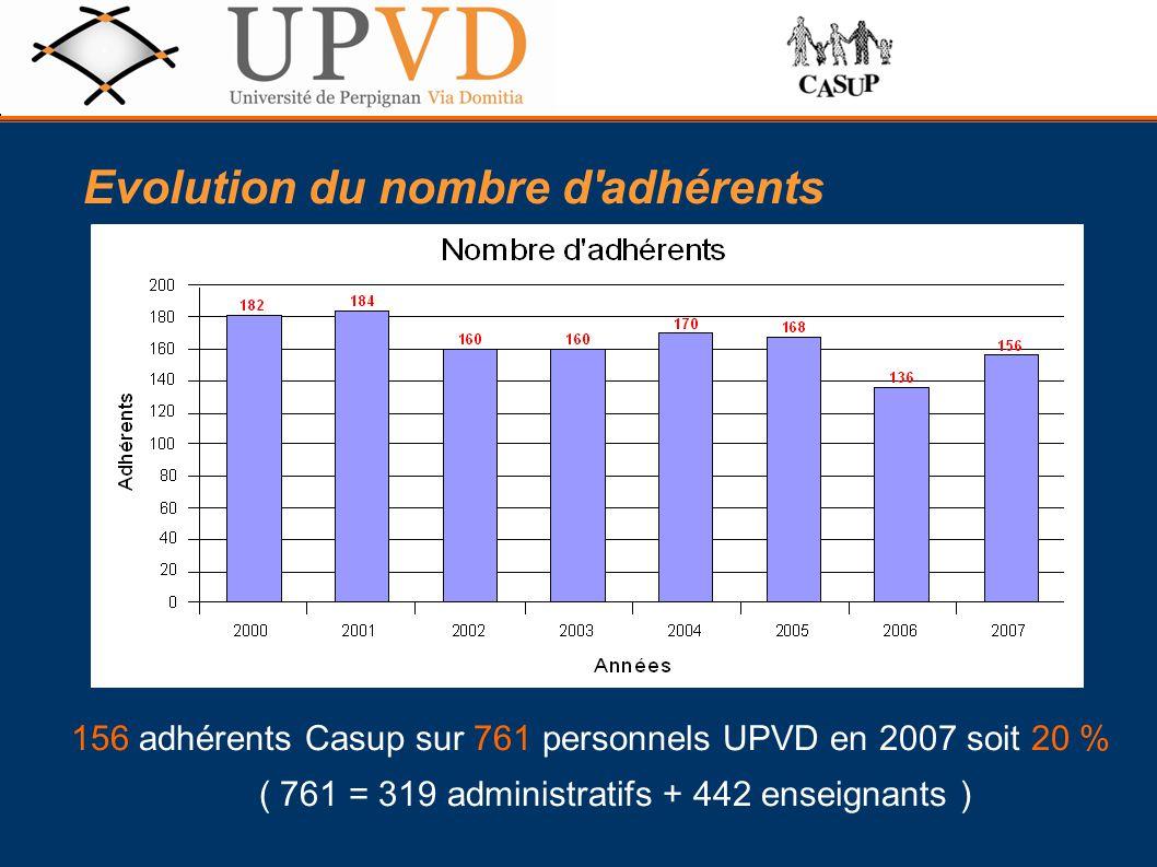 156 adhérents Casup sur 761 personnels UPVD en 2007 soit 20 % ( 761 = 319 administratifs + 442 enseignants ) Evolution du nombre d adhérents