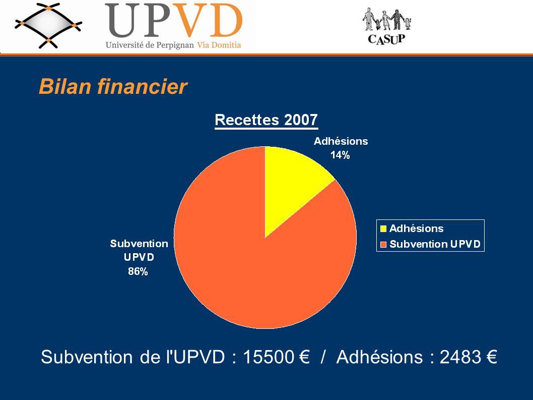 Subvention de l'UPVD : 15500 € / Adhésions : 2483 € Bilan financier
