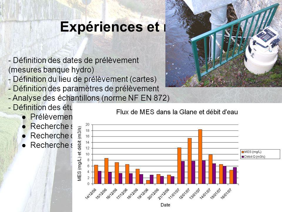 Expériences et résultats - Définition des dates de prélèvement (mesures banque hydro) - Définition du lieu de prélèvement (cartes) - Définition des pa