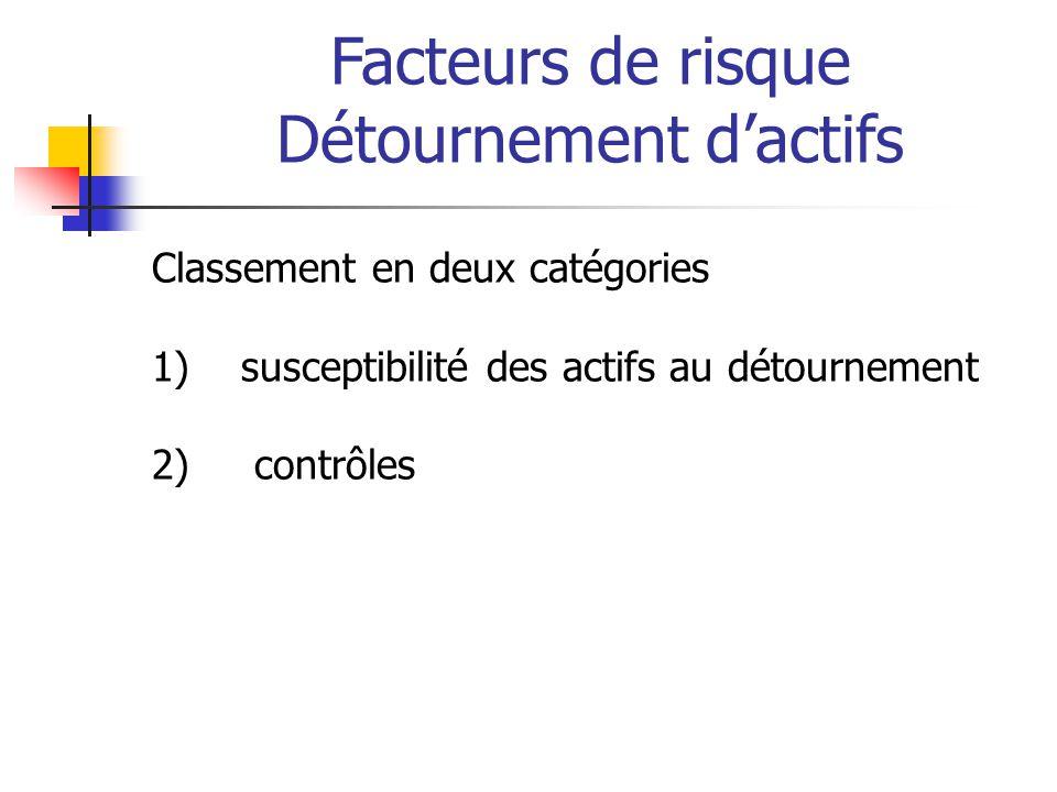 Facteurs de risque Détournement d'actifs Classement en deux catégories 1) susceptibilité des actifs au détournement 2) contrôles