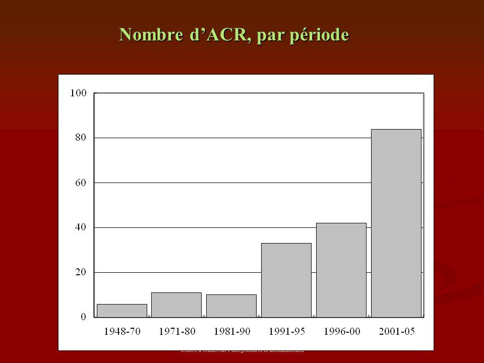 Centre d'études sur l'intégration et la mondialisation Nombre d'ACR, par période