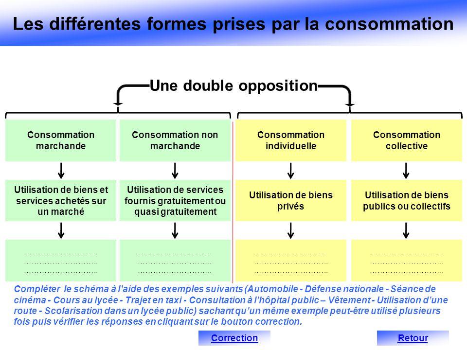 Consommation marchande Utilisation de biens et services achetés sur un marché Consommation individuelle Utilisation de biens privés Consommation collective Utilisation de biens publics ou collectifs ……………………..… ………………………..