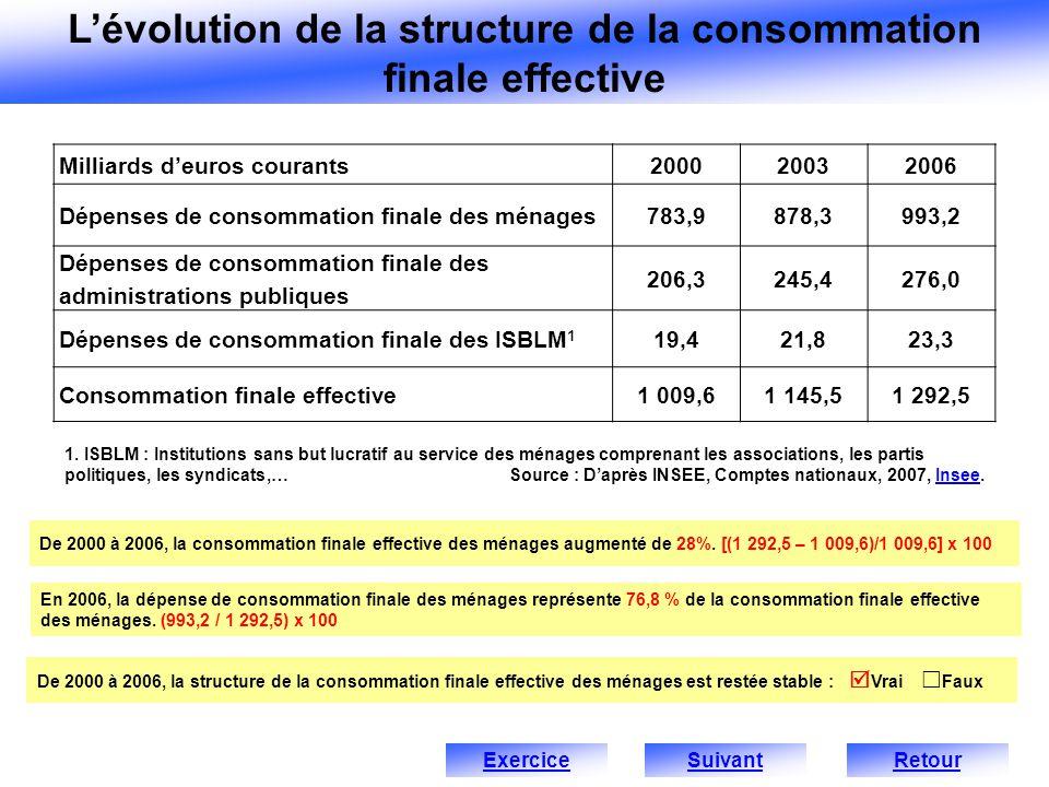 De 2000 à 2006, la consommation finale effective des ménages augmenté de 28%.