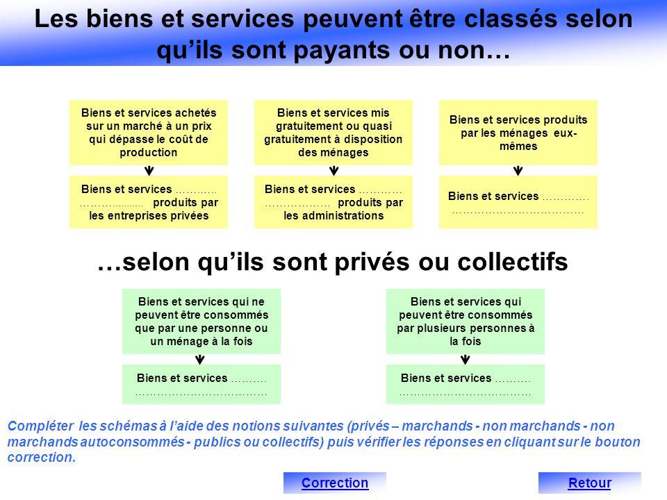 Biens et services achetés sur un marché à un prix qui dépasse le coût de production Biens et services …….…..