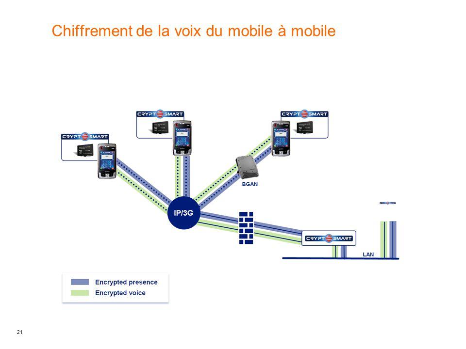 21 Chiffrement de la voix du mobile à mobile