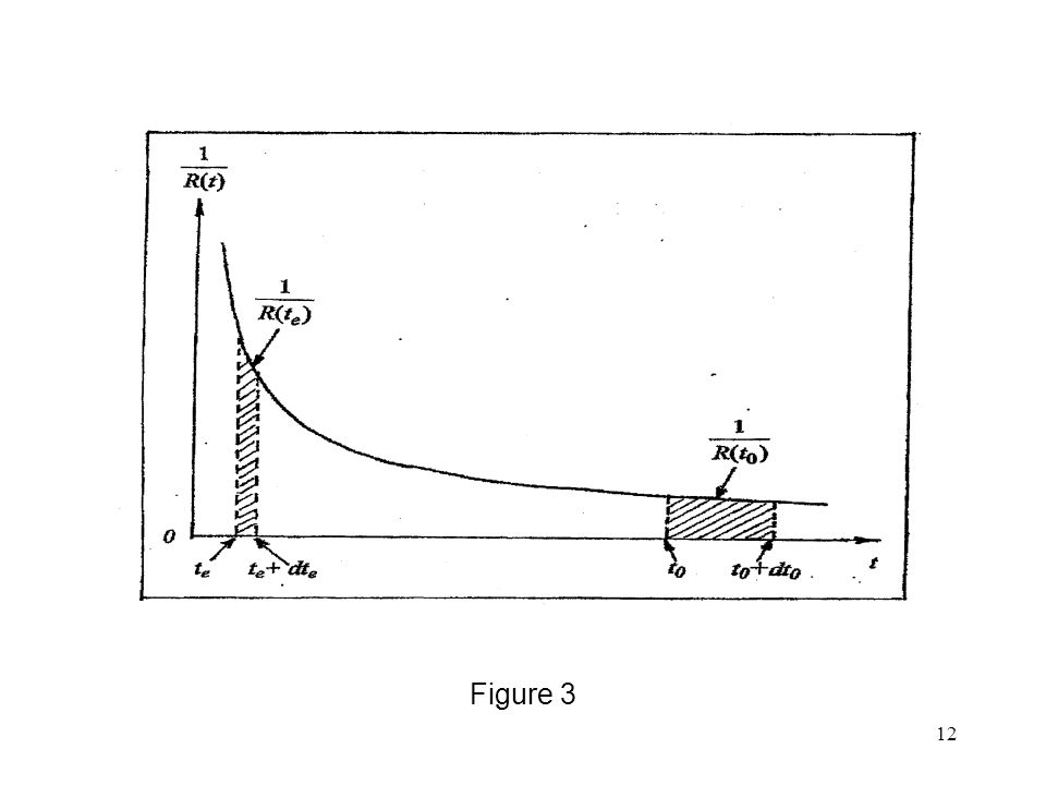 12 Figure 3